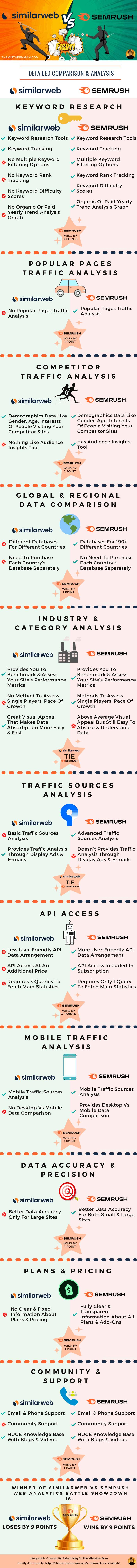 similarweb-vs-semrush-infographic-by-palash-nag-themistakenman_1
